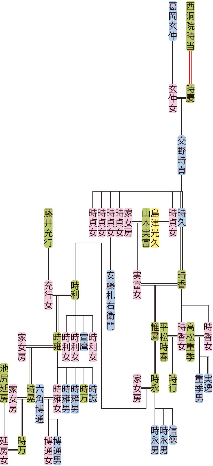 交野時貞~時万の系図