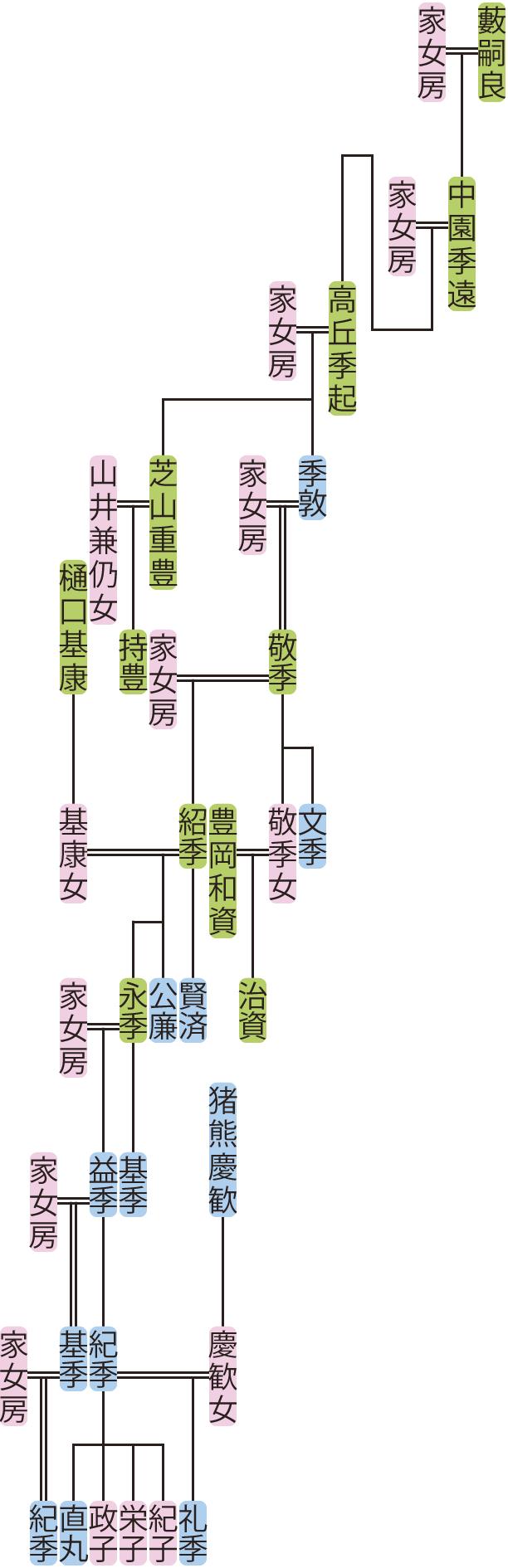 高丘季起~紀季の系図