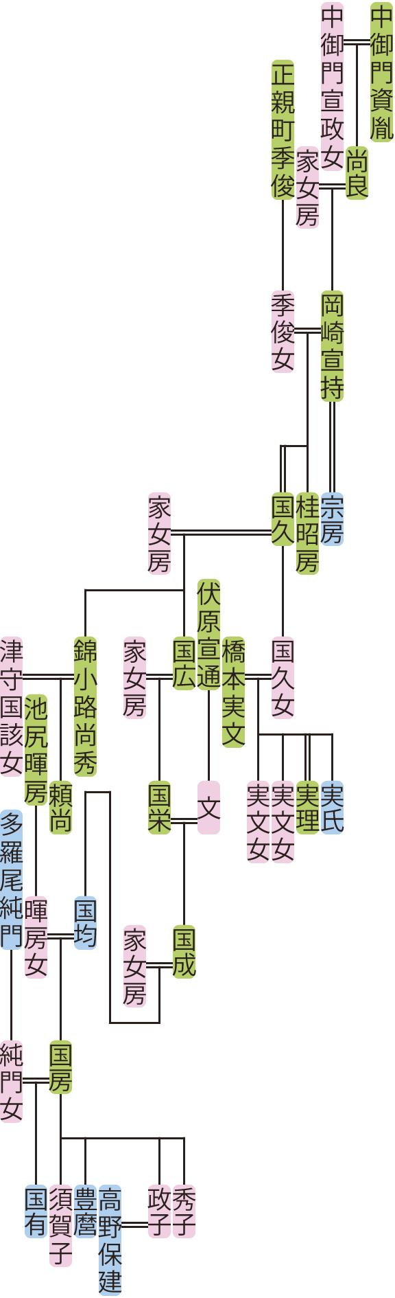 岡崎宣持~国有の系図