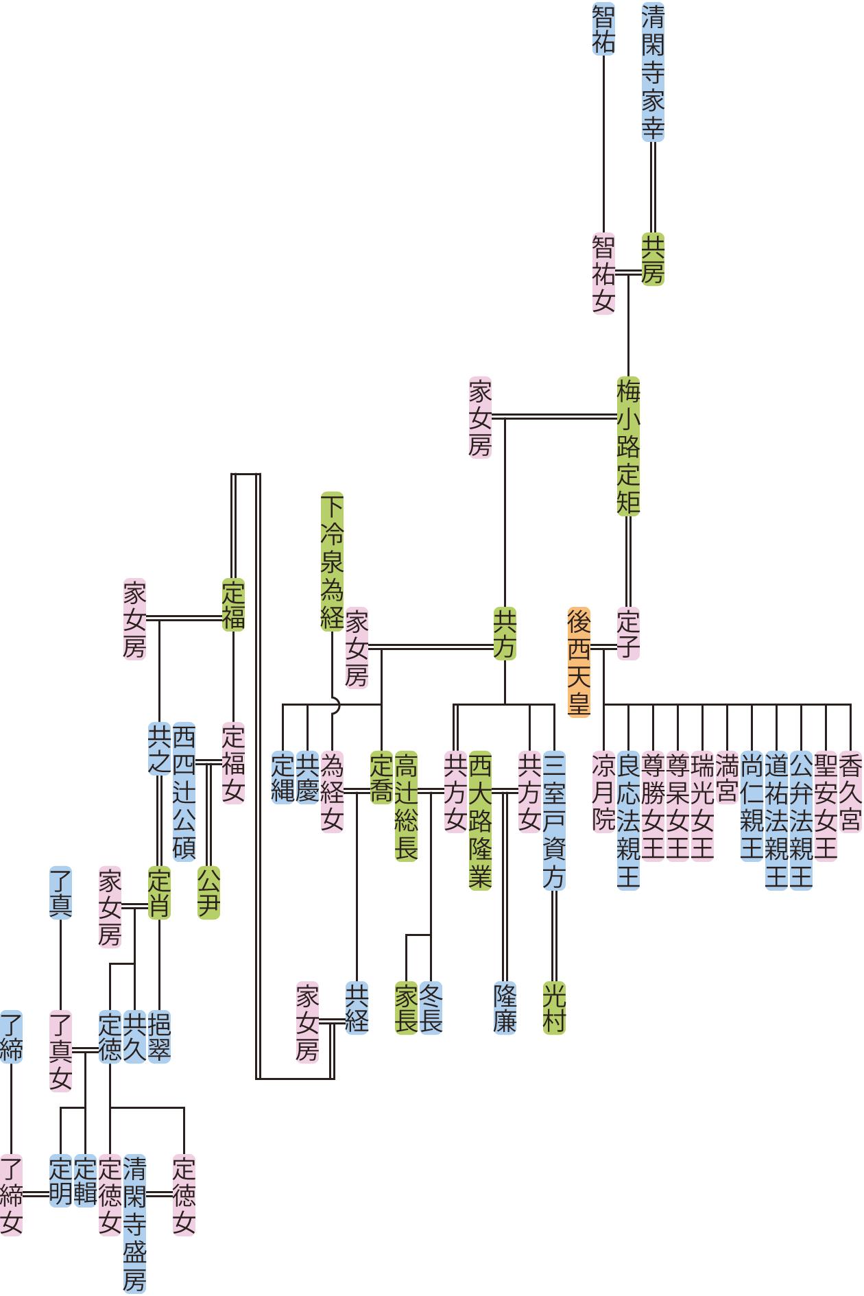 梅小路定矩~定輯の系図