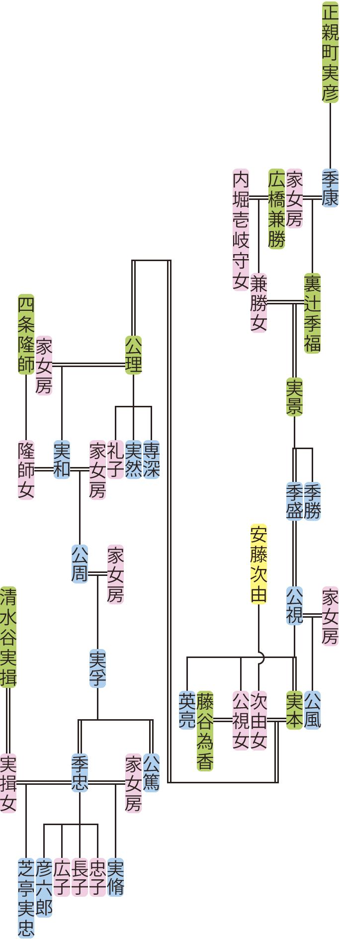 裏辻季福~実脩の系図