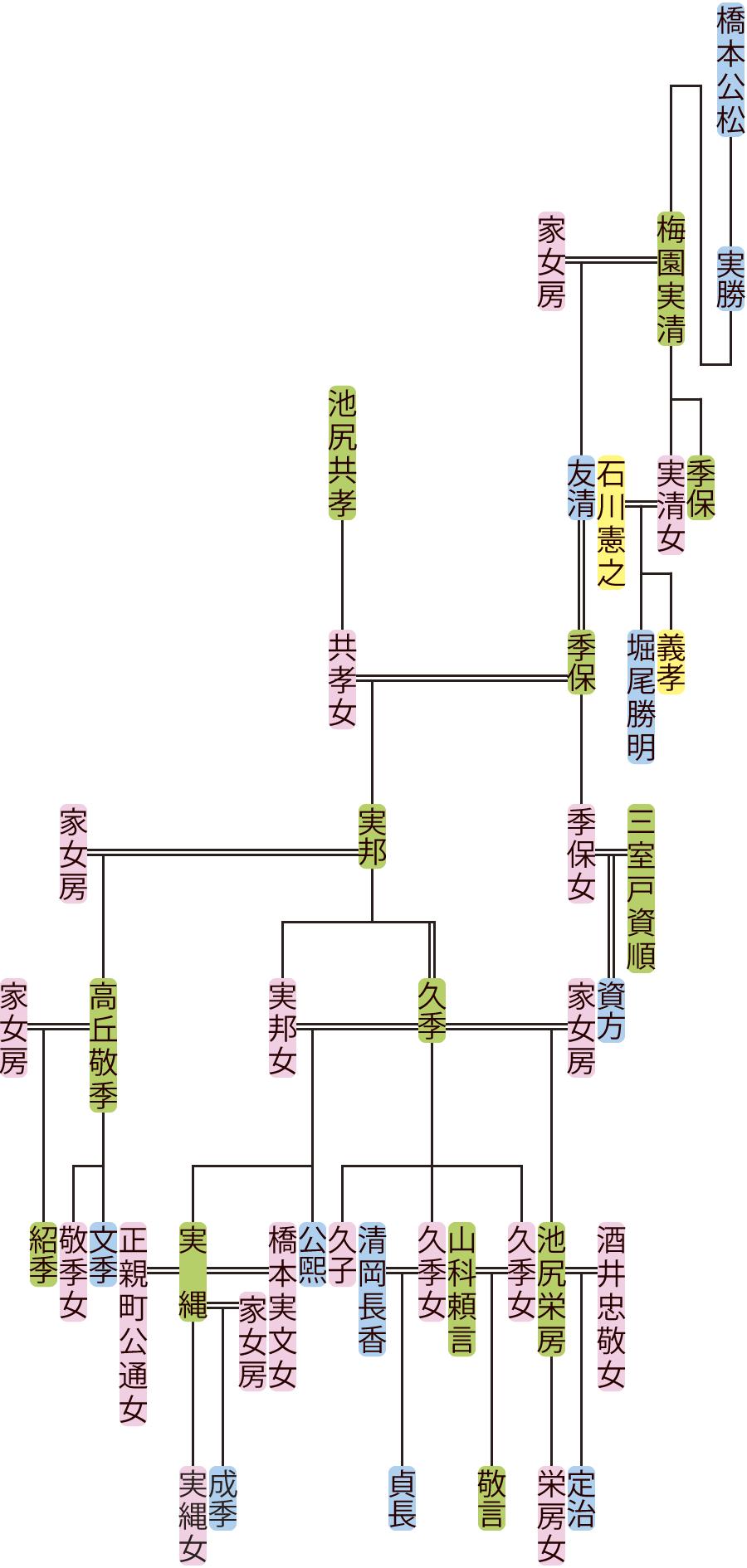 梅園実清~久季の系図