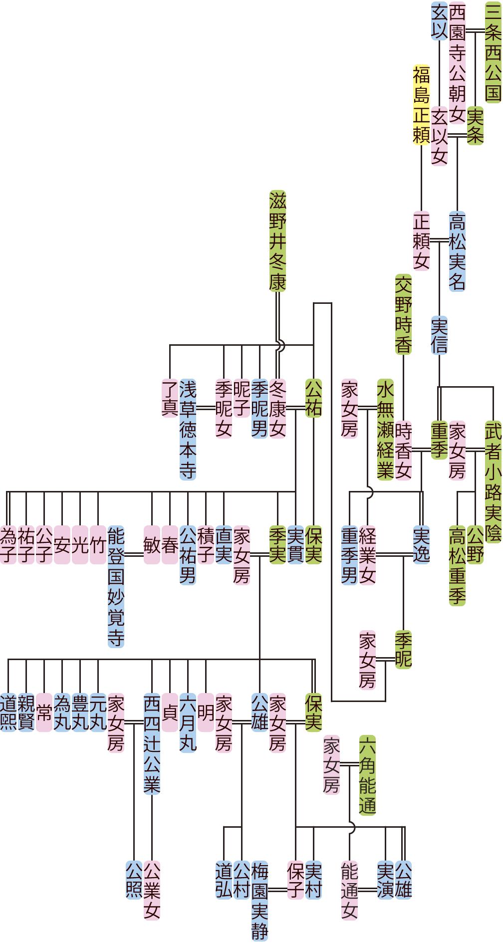 高松実名~公雄の系図