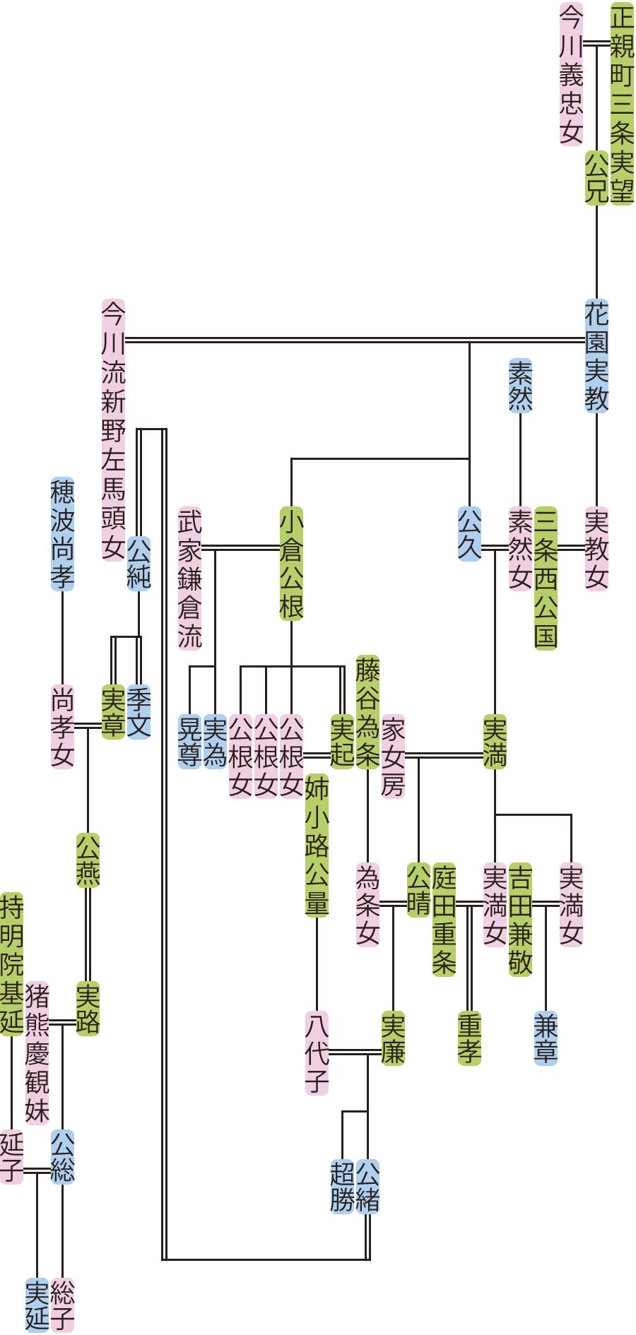 花園実教~実延の系図