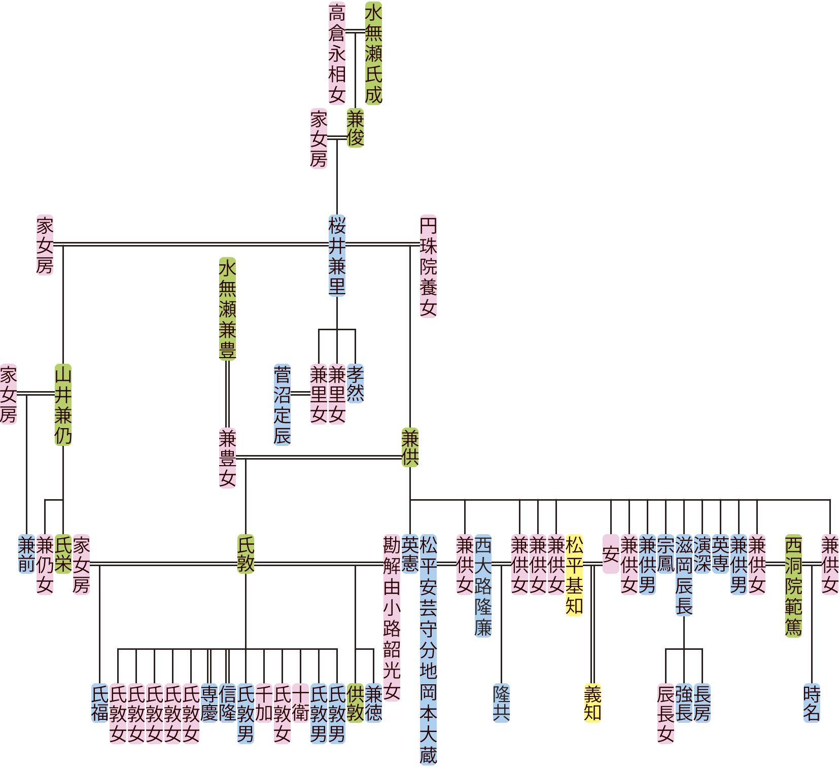 桜井兼里・兼供の系図