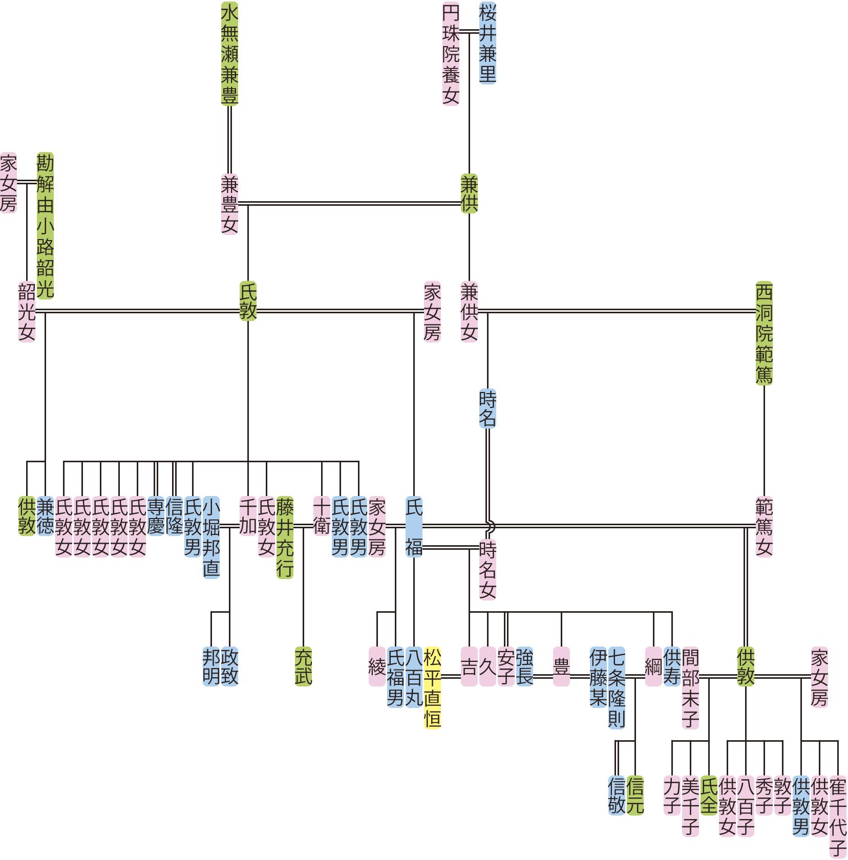 桜井氏敦・氏福の系図
