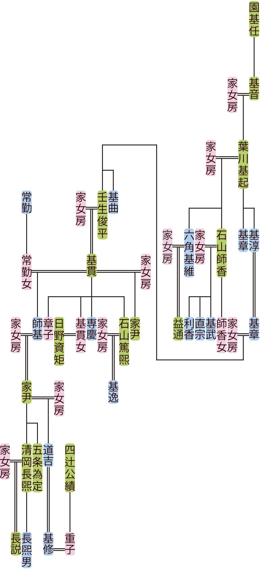 葉川基起~壬生基修の系図