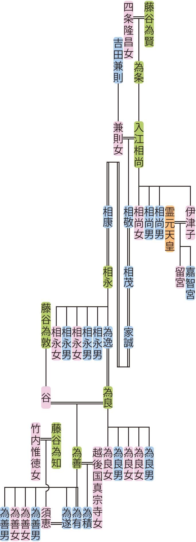 入江相尚~為遂の系図