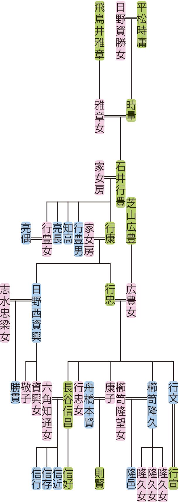 石井行豊~行忠の系図