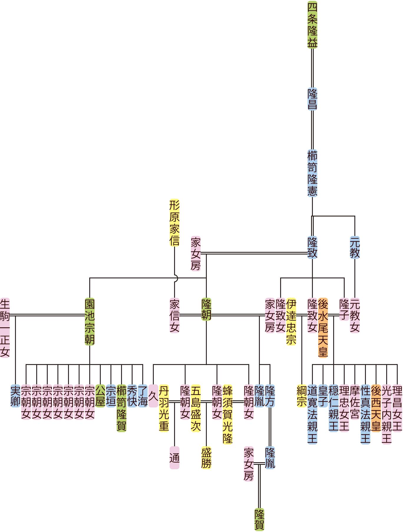 櫛笥隆憲~隆方の系図