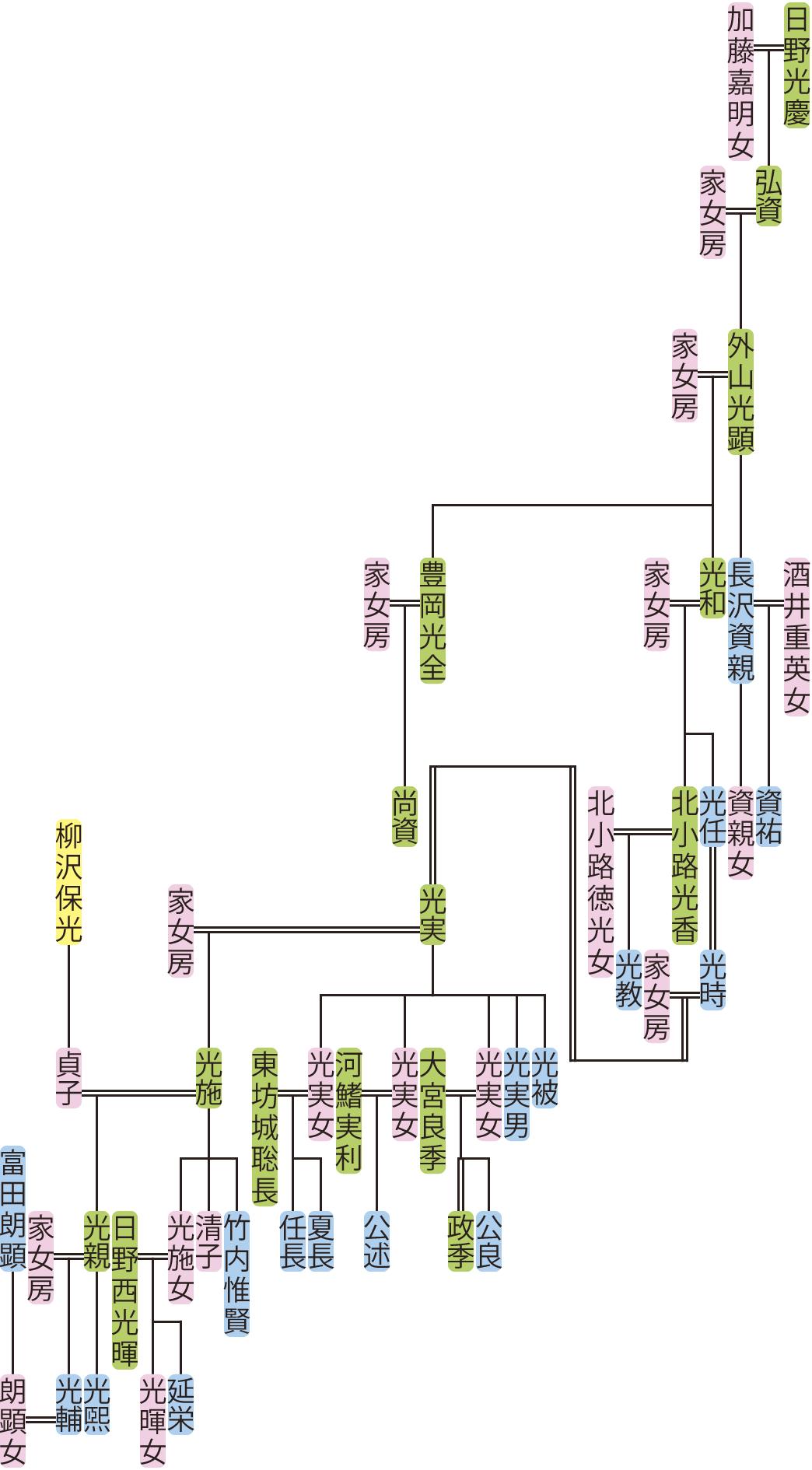 外山光顕~光輔の系図