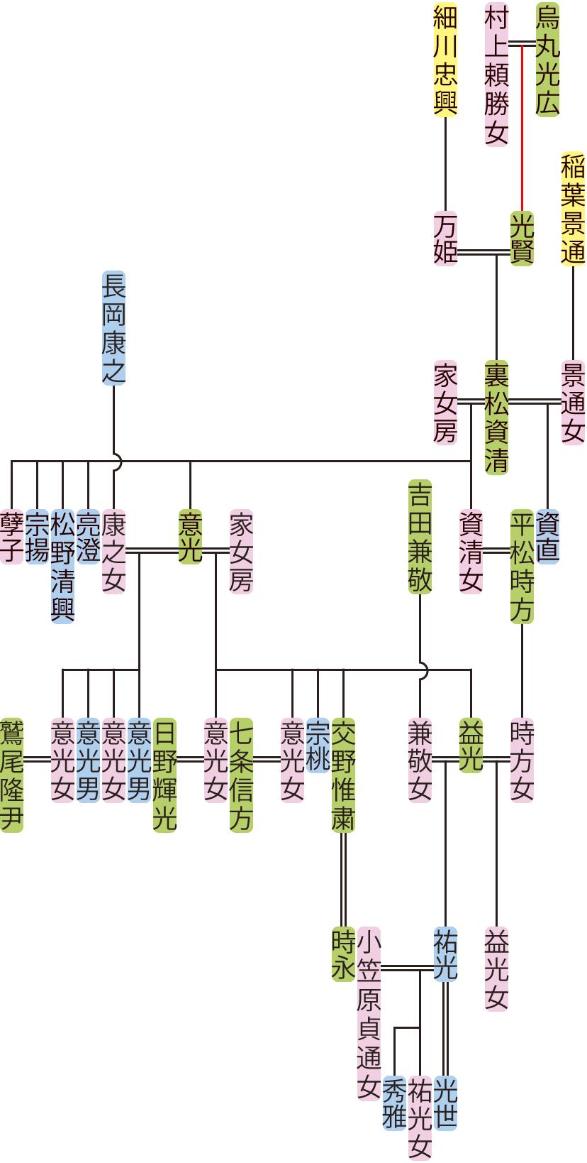 裏松資清~益光の系図
