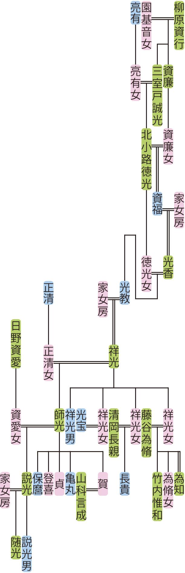 北小路徳光~随光の系図