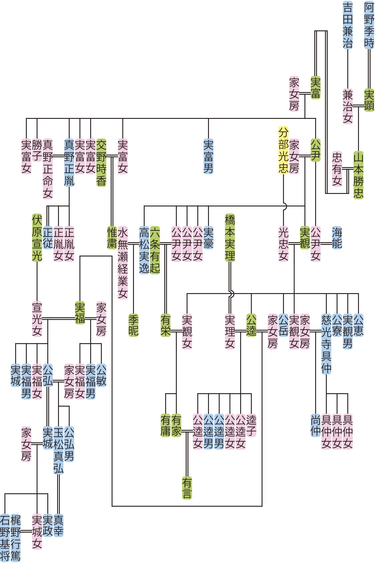 山本勝忠~実政の系図