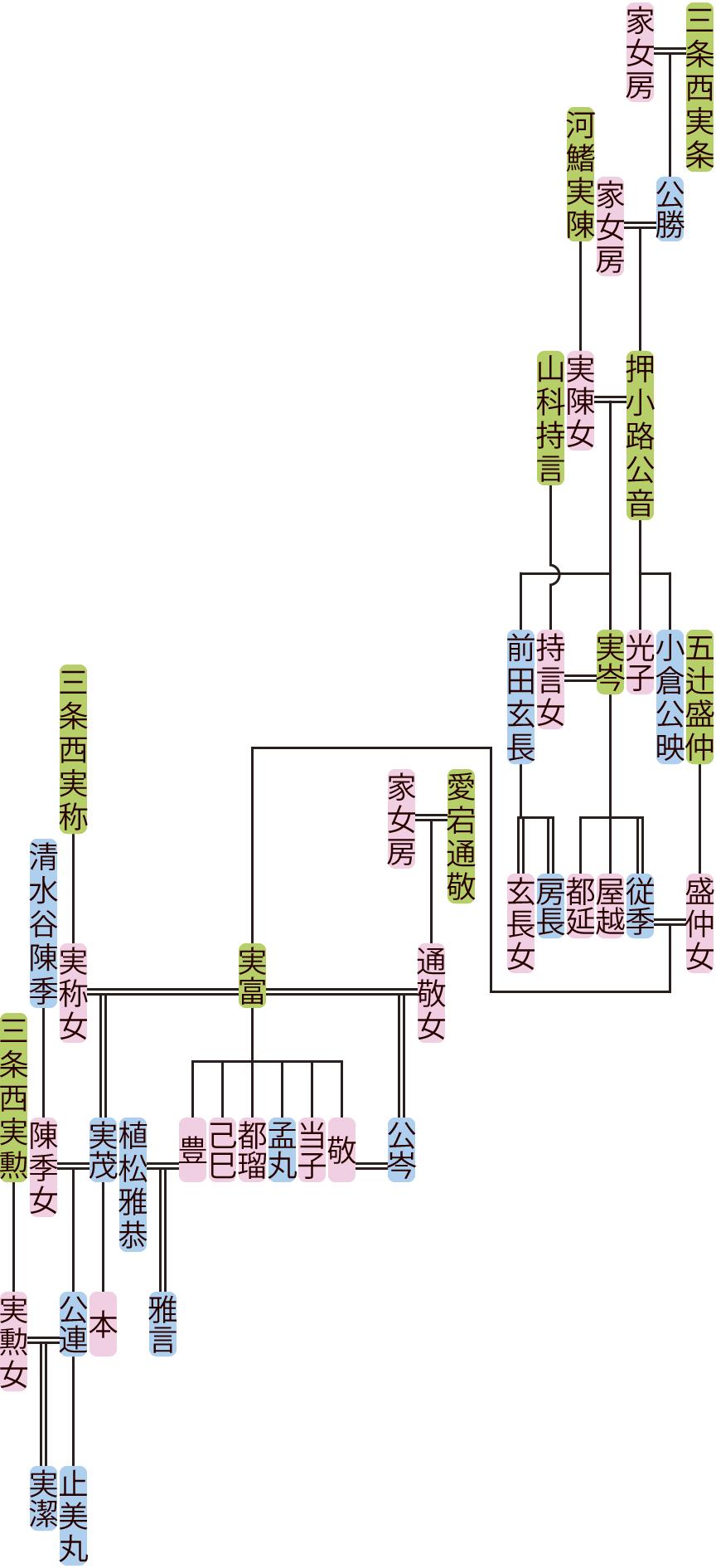 押小路公音~実潔の系図