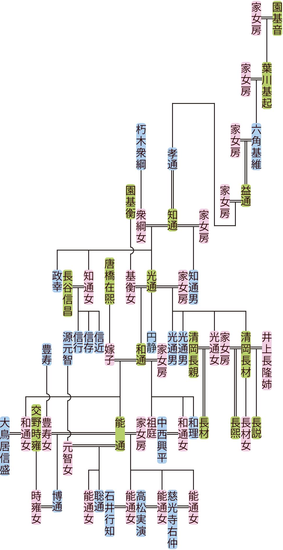 六角基維~博通の系図
