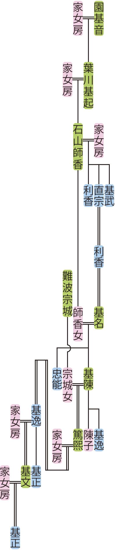 石山師香~基正の系図