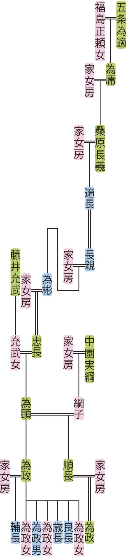 桑原長義~為政の系図