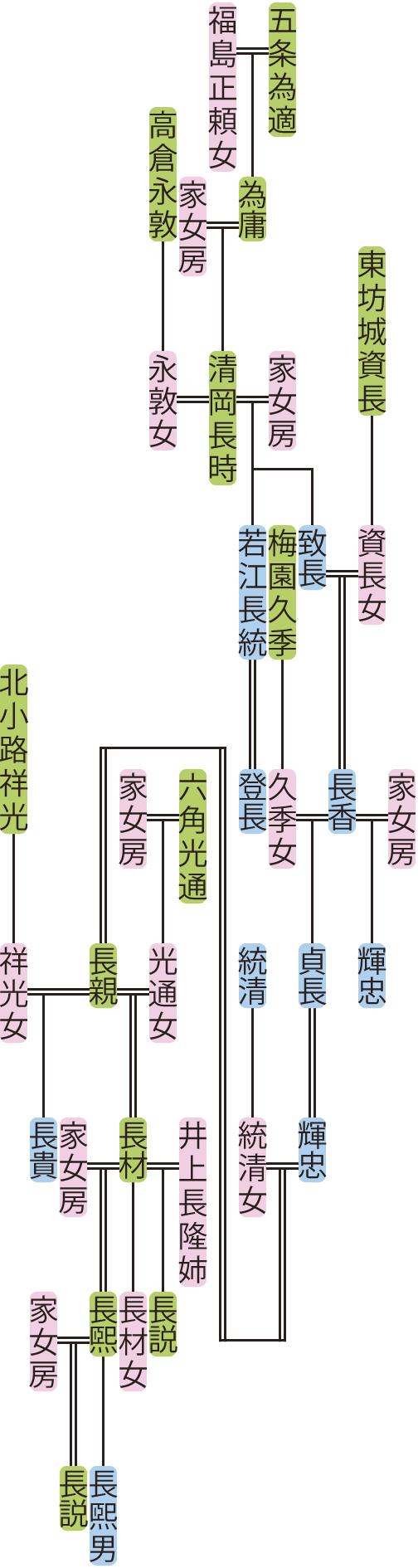 清岡長時~長説の系図