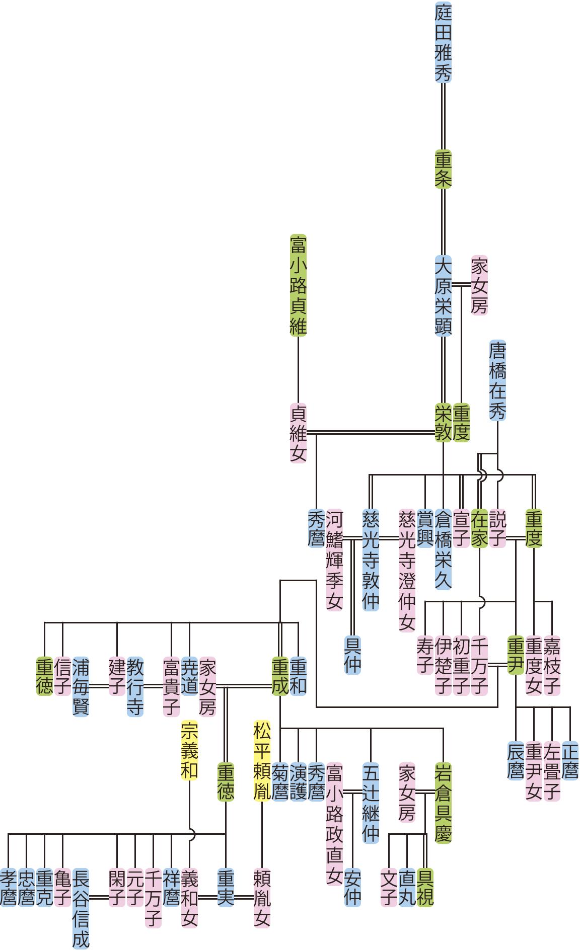 大原栄顕~重実の系図