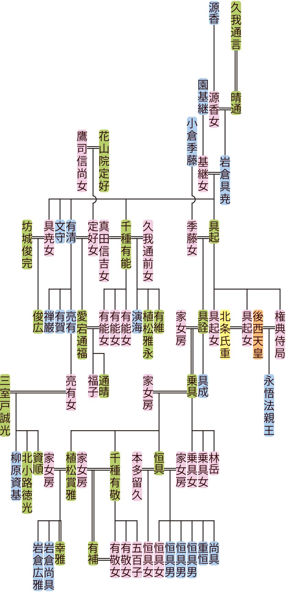 岩倉具尭~乗具の系図
