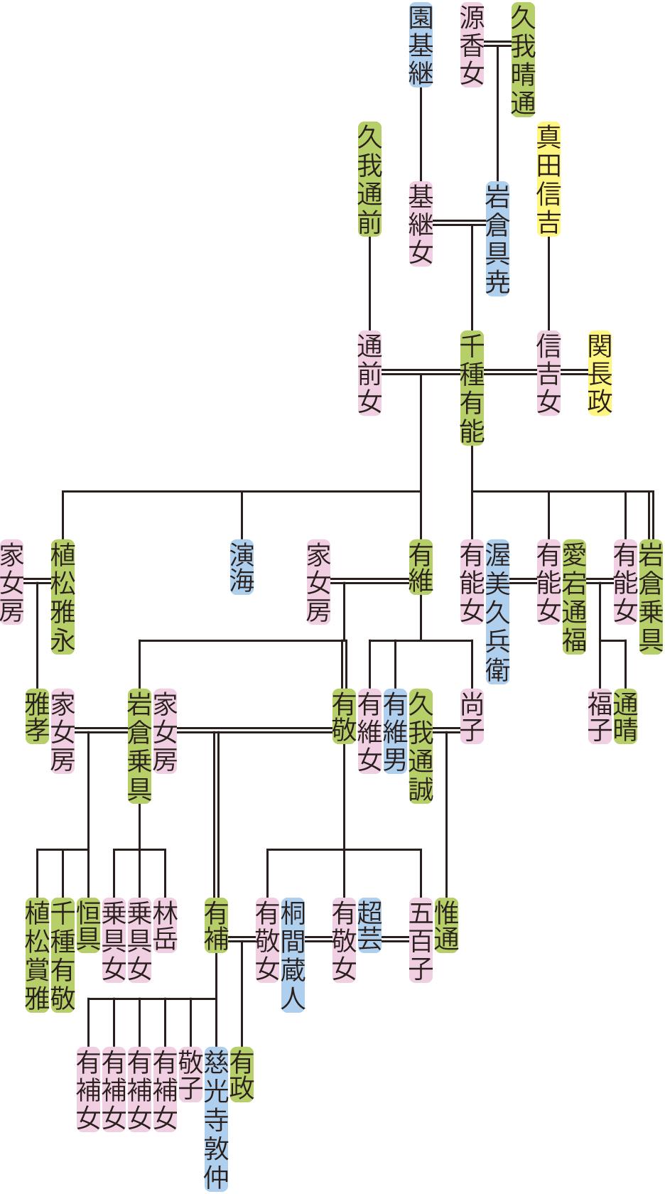 千種有能~有敬の系図