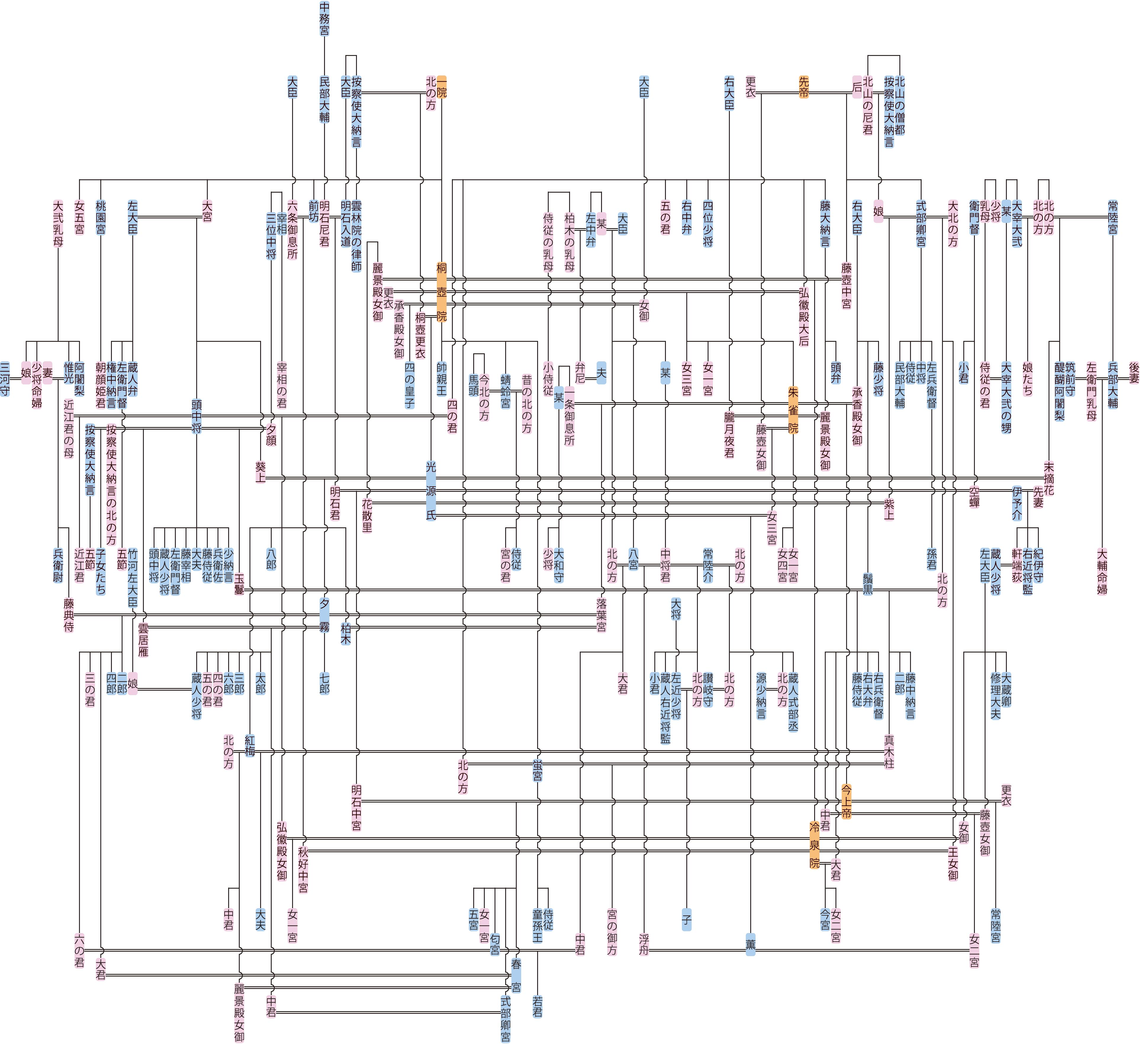 『源氏物語』の登場人物の系図