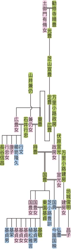 芝山宣豊~弘豊の系図